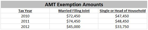 AMT Exemption Amounts Table