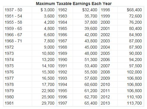 Maximum Taxable Earnings Each Year