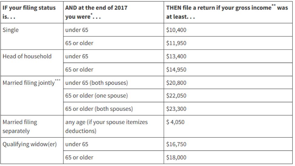 Income Thresholds