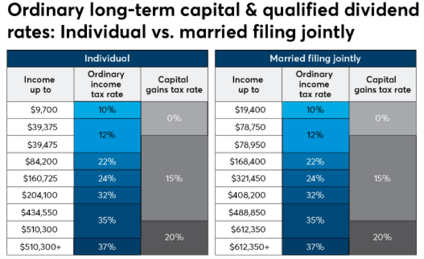 Long-term capital and qualified dividend rates
