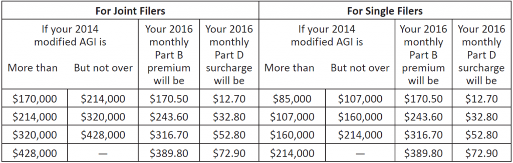 Monthly-Medicare-Part-B-Premiums-2016-Chart