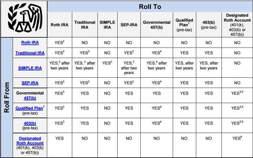 ira-rollover-chart
