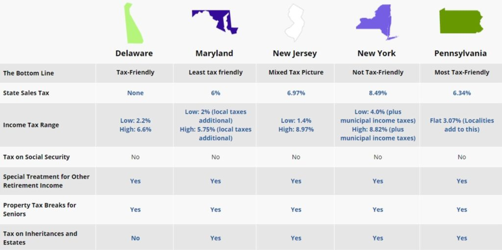 Chart comparing state taxes across PA, NJ, DE, MD, and NY