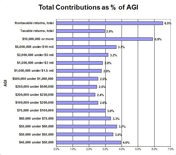 Chart Showing Total Contribution as Percentage of AGI